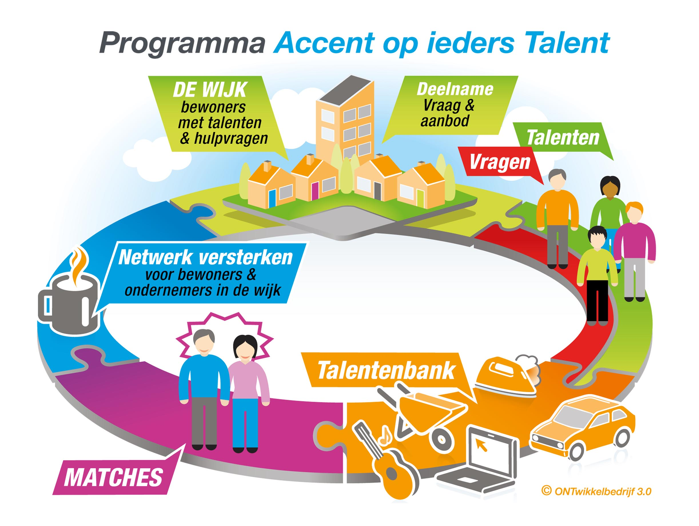 Infogrphic Accent op Ieders talent